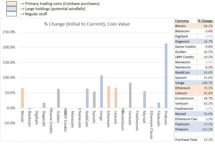 Crypto - 3 week percent change w legend