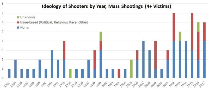 MS Ideology of Shooter by Year