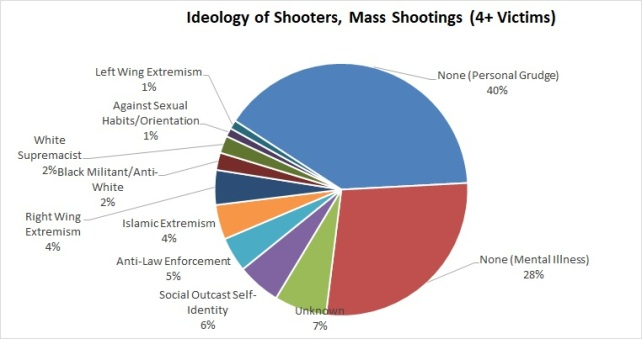MS Ideology of Shooter