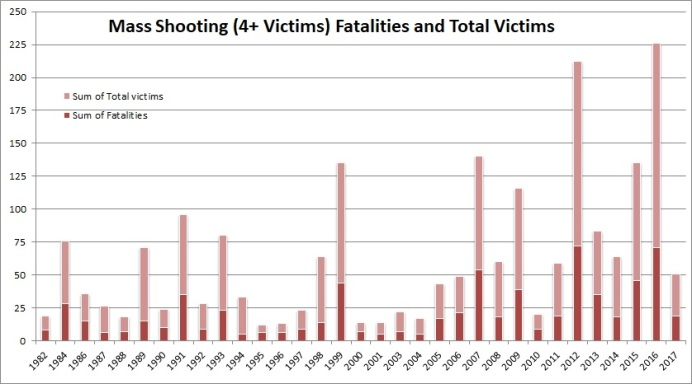 MS Victims Per Year