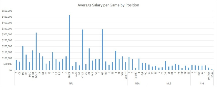 Avg Salary Per Game by Position