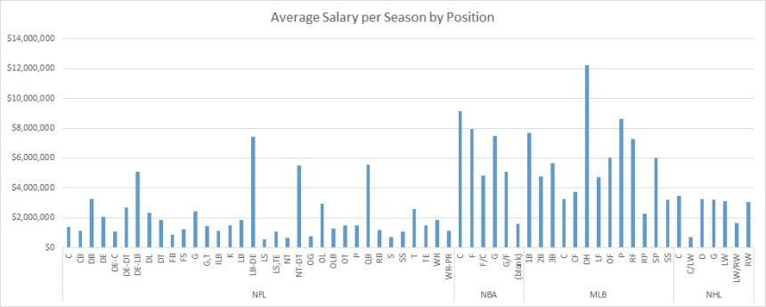 Avg Salary Per Season by Position