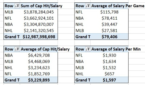 League Salaries 4 tables