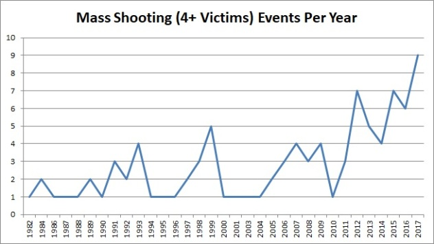 Oct 2017 MS Events Per Year, Mother Jones Data
