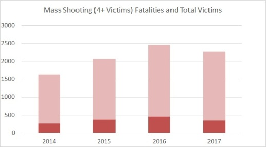Oct 2017 MS Victims Per Year, GVA Data