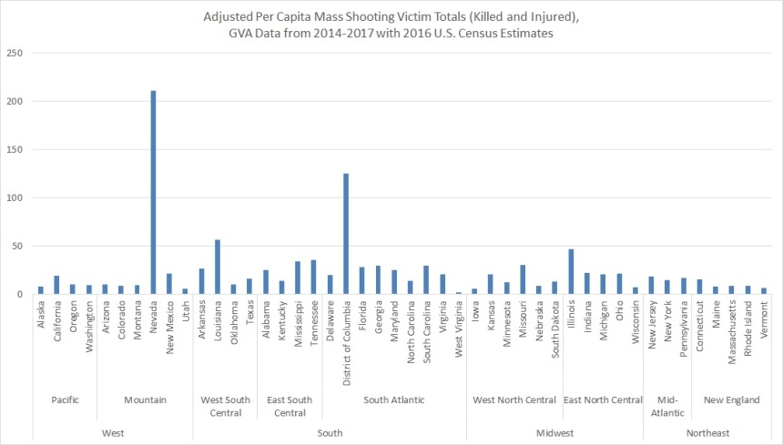 Oct 2017 Per Capita Total Victims by State, GVA & Census Data