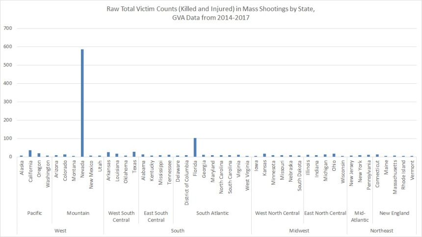 Oct 2017 Raw Total Victims by State, GVA & Census Data