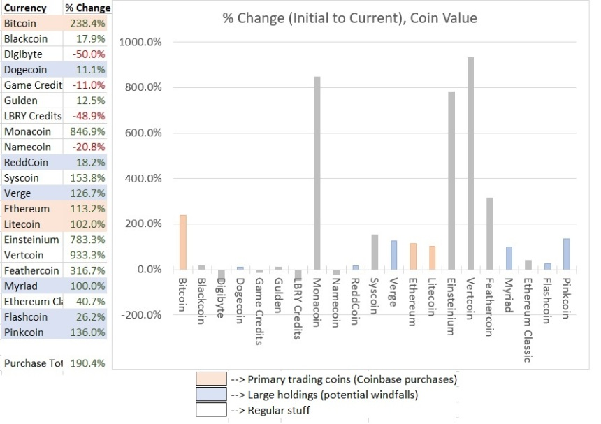 Cryptocurrency update percentage 11.26.17