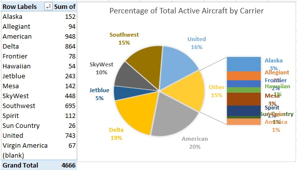 Percentage of Active by Carrier