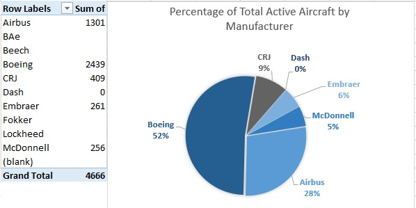 Percentage of Active by Manufacturer