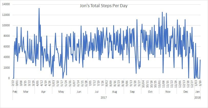 Total Steps Per Day
